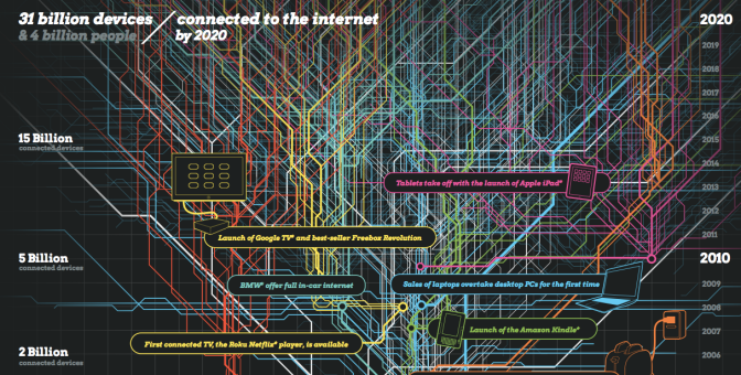 The Internet of things 1960 – 2020